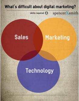 What's difficult about digital marketing?