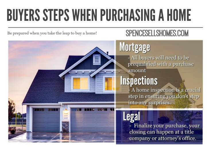 Buyers Steps When Purchasing a Home