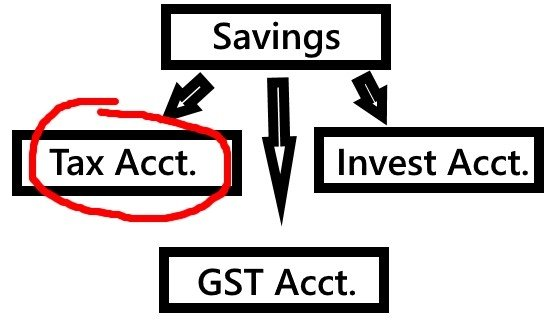 Savings account - Bank Like the wealthy
