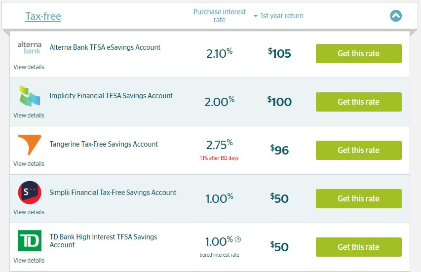 tfsa savings rate