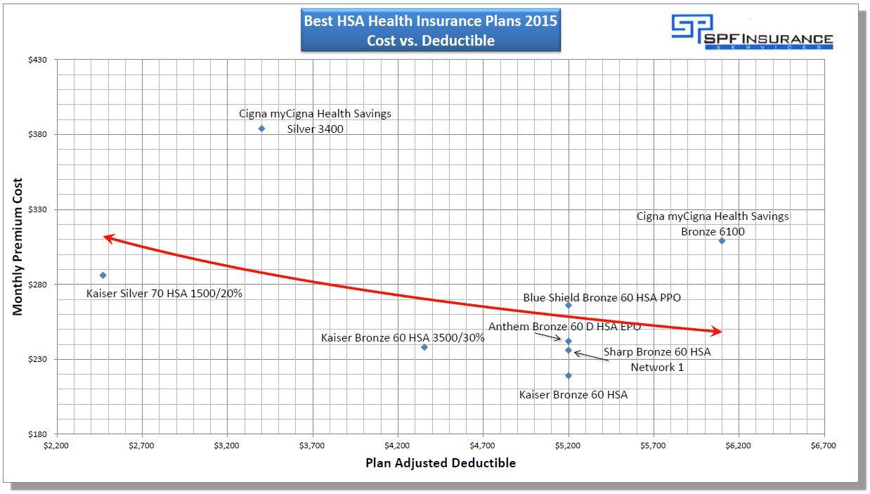 Best Insurance Plans