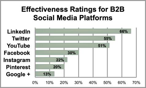 B2B Effectiveness