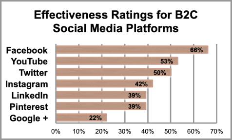 Effectiveness B2B