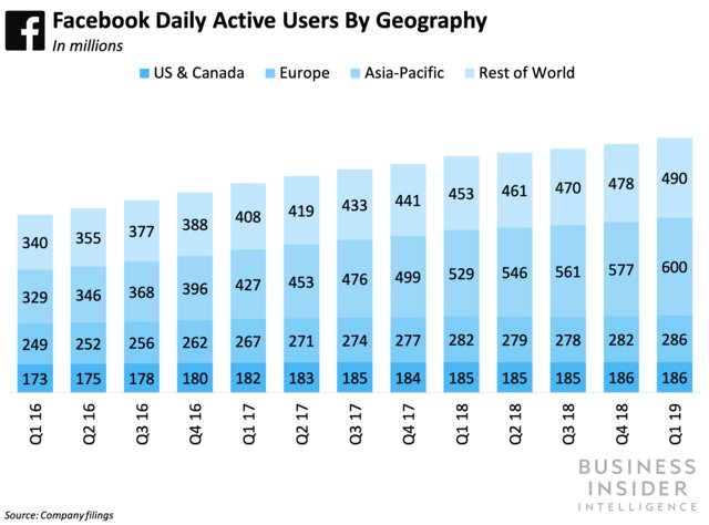 Facebook average monthly users