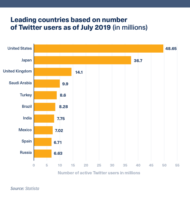 Graph showing leading countries of Twitter followers in 2019