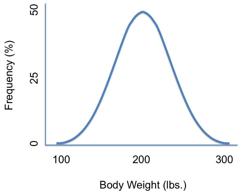 The Normal Distribution: A Probability Model for a Continuous Outcome