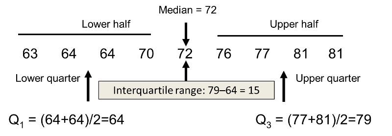 Median value when sample size is odd