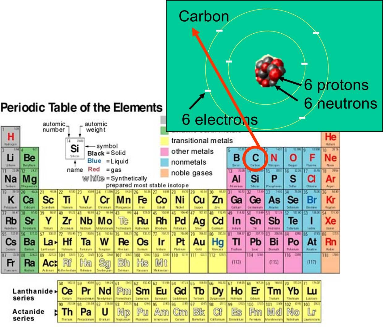 Atoms Protons Neutrons Electrons Worksheet