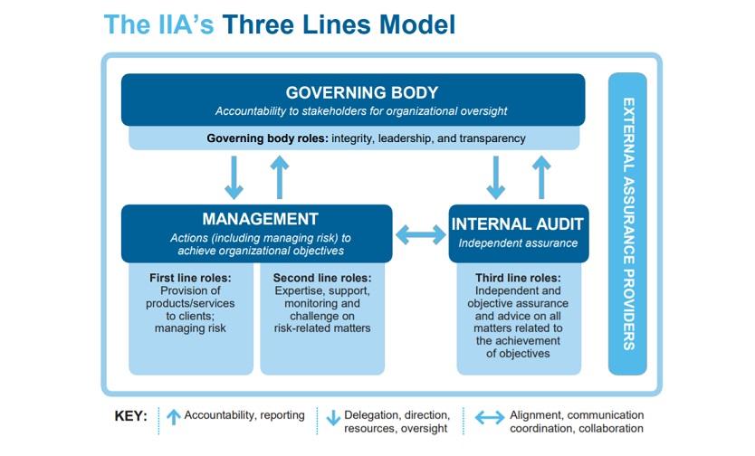 Three Lines Model (Part 2)