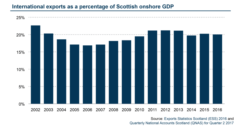 International exports contribution to the Scottish Economy