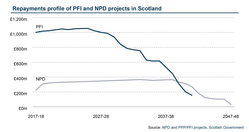 Repayments profile of PFI and NPD projects in Scotland