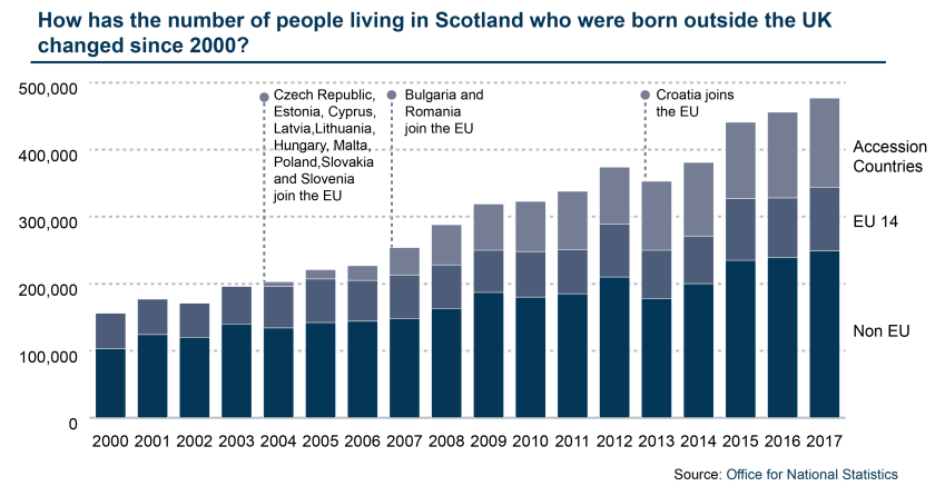 BLOGImageTemplate_Non-UK born Scottish Citizens