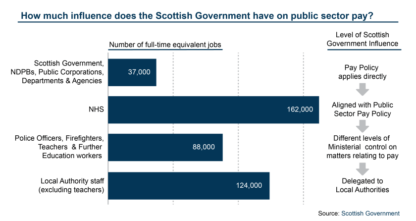 How much influence does the Scottish Government have on Public Sector pay