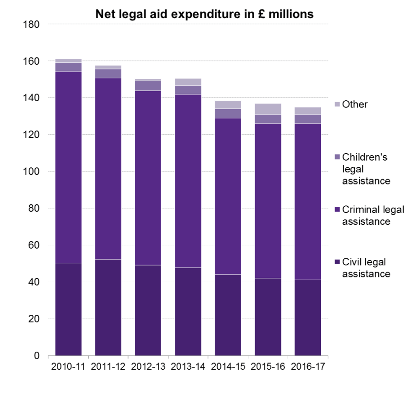 Bar graph showing net legal aid expenditure in £ millions from 2010/11 to 2016/17.