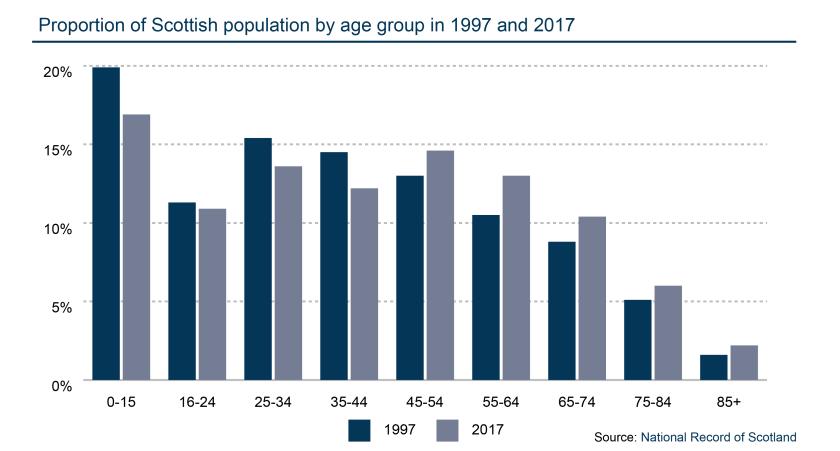 Change in demographics.png