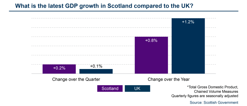 SPICe_Template_FSU_GDP_Latest data - Scotland UK comparision.png