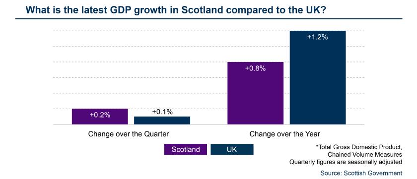 SPICe_Template_FSU_GDP_Latest data - Scotland UK comparision.png