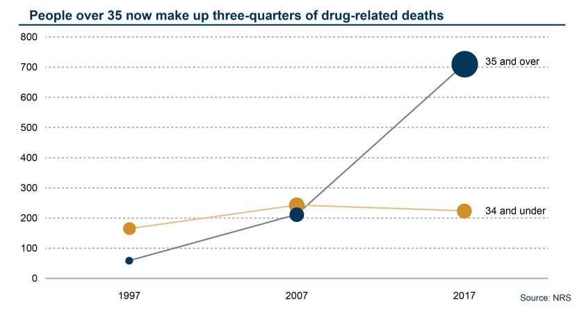 SPICe_Blog_2018_Health_Drug Deaths_By broad age group