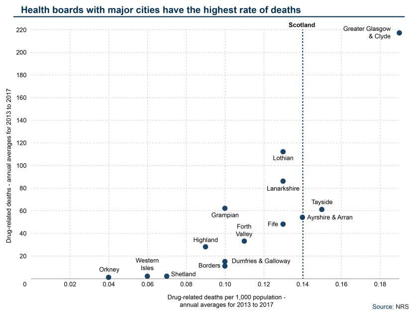 SPICe_Blog_2018_Health_Drug Deaths_Drug deaths by NHS board