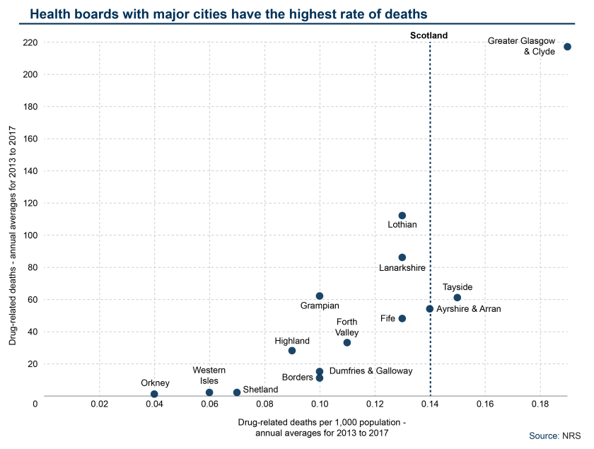Drug-related deaths – another unwelcome record for Scotland – SPICe