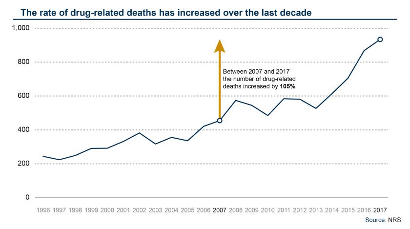 SPICe_Blog_2018_Health_Drug Deaths_Timeseries
