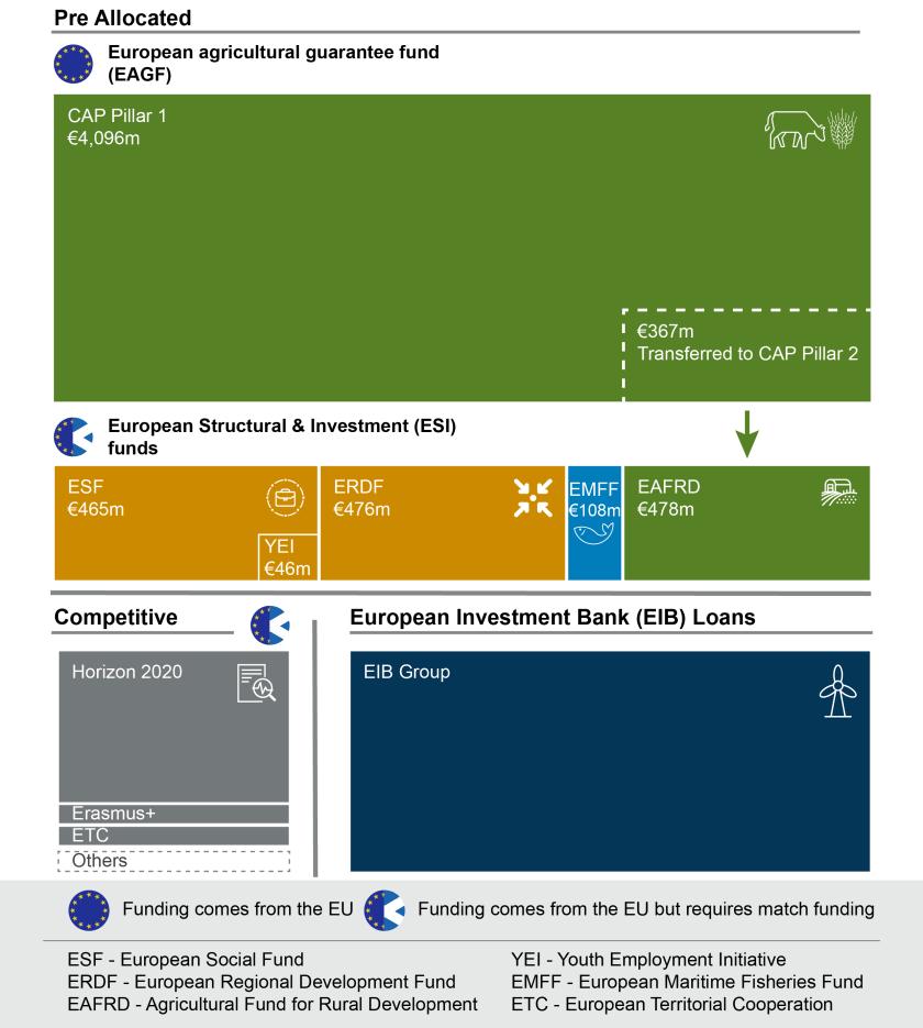 SPICe_2018_International_EU Funding_Infographic value