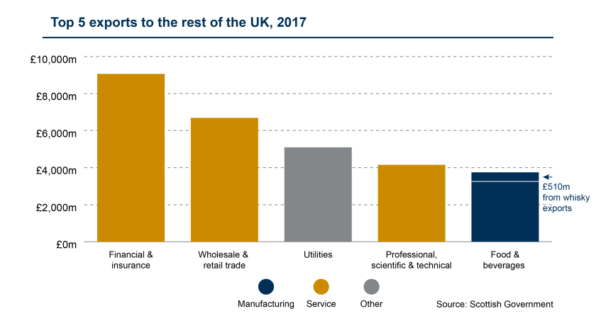 SPICe_Blog_2019_Exports_2010 to 2017 top 5 rUK