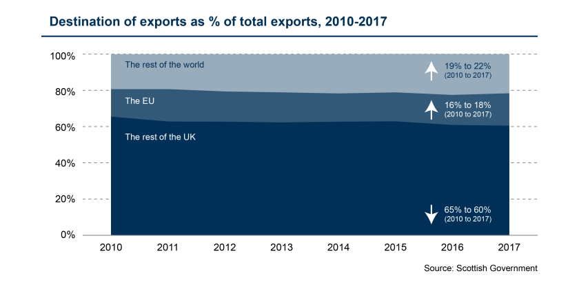 SPICe_Blog_2019_Exports_Destination proportion of total exports