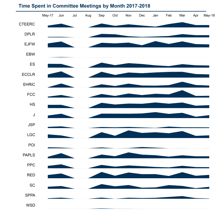 SPICe_2019_StatsVolume_201718_Committee time timeline