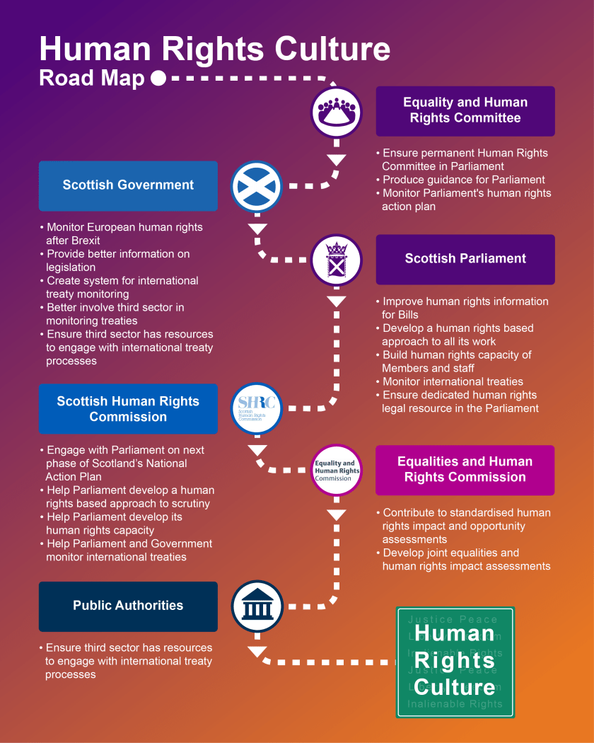 Commitee_2018_Justice_Human Rights road map_01