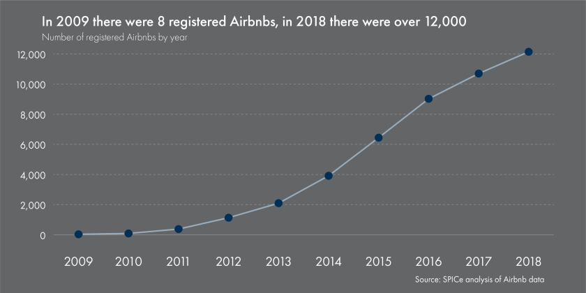 SPICe_2019_Housing_Airbnb_Number of airbnbs