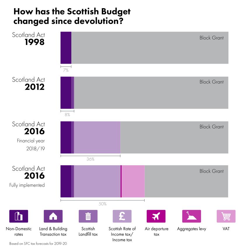 SPICe_2018_Finance_Budget evolution_Artboard