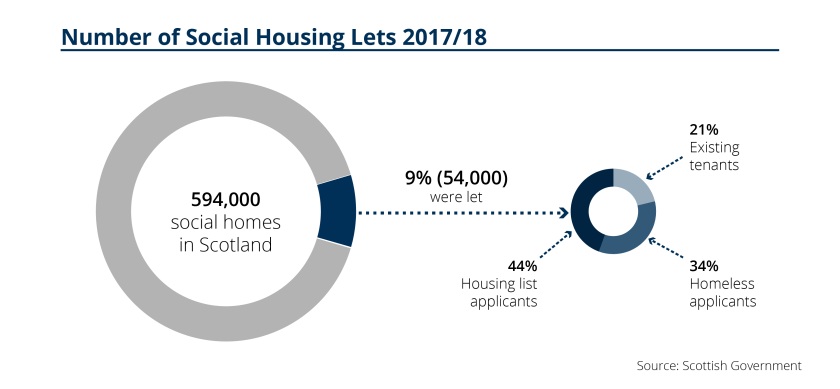 SPICe_2019_Housing_Social Housing_Social housing lets