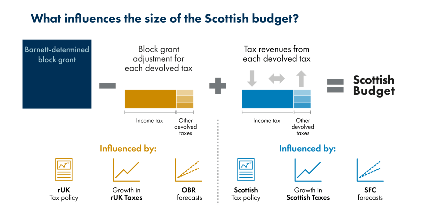 SPICe_Blog_2019_Fiscal framework_Influences