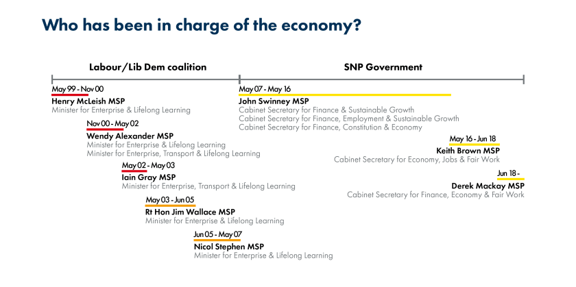 SPICe_2019_Blog_20th_Economy_Ministers