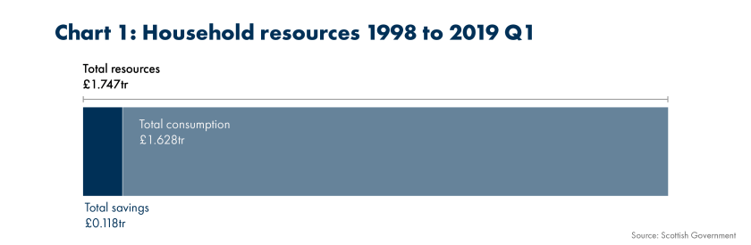 SPICe_2019_Household Savings_Household resources 1998 to 2019 Q1 (1)