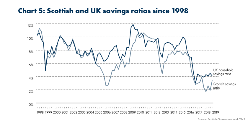 SPICe_2019_Household Savings_Scottish and the UK savings ratios (1)