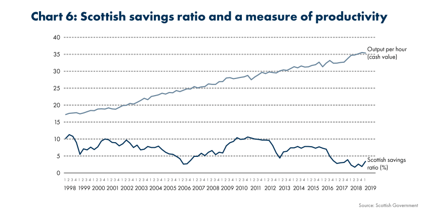 SPICe_2019_Household Savings_Scottish savings ratio and a measure of productivity (1)