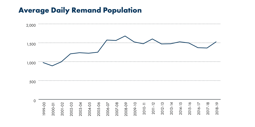 SPICe_Blog_20th anniversary_Prison population_Average Daily Remand Population