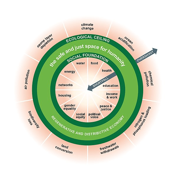 SPICe_2019_Blog_Economy_Sustainable Development Raworth Doughnut