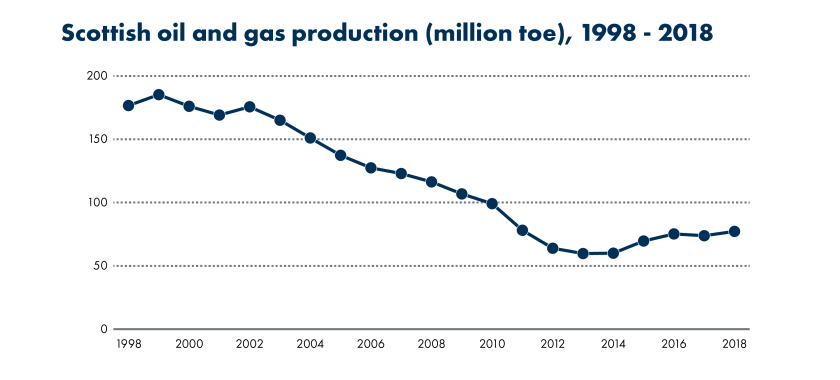 SPICe_Blog_2019_20th anniversary_oil and gas production-01 (004)