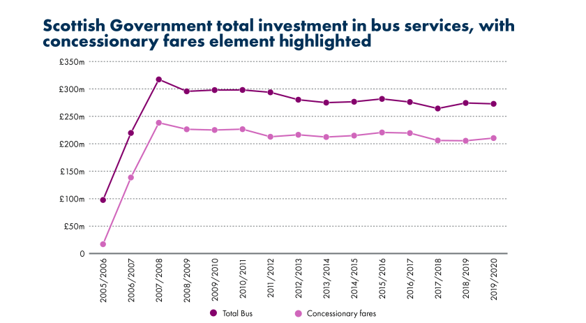 SPICe_Blog_2019_20th anniversary_transport costs_Scottish Government total investement