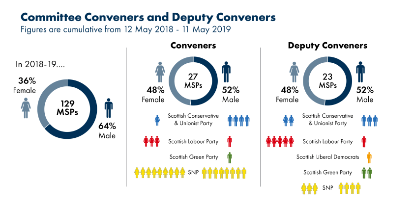 201912_SPICe_Parliament_Stats_Tester_Conveners and Deputy Conveners_2