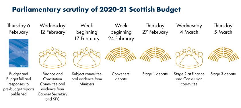 SPICe_Blog_202001_ScottishBudget_Timeline