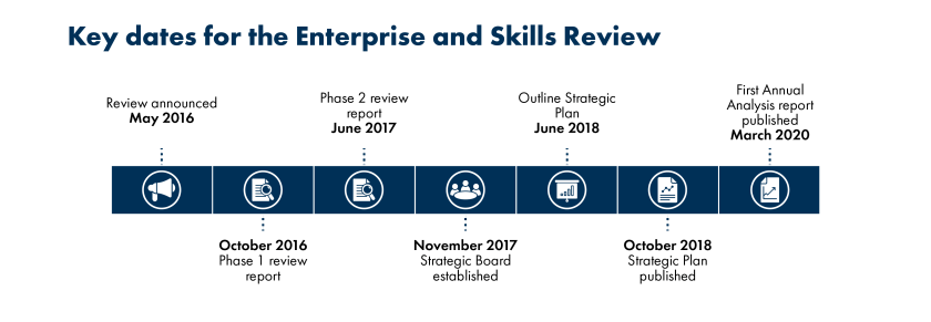 SPICe_2020_Blog_Enterprise and skills review timeline-01