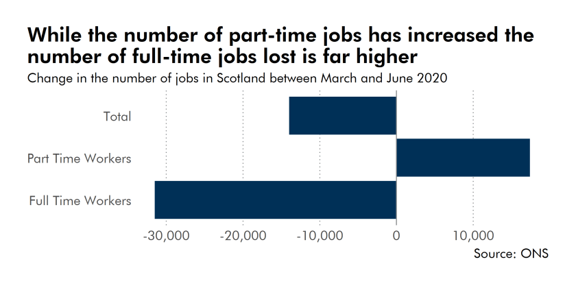 While the number of part-time jobs increased, the number of full-time jobs lost was far higher.