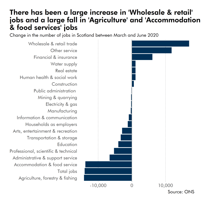 There has been a large increase in 'Wholesale & retail' jobs and a large fall in 'Agriculture' and 'Accommodation & food services' jobs.