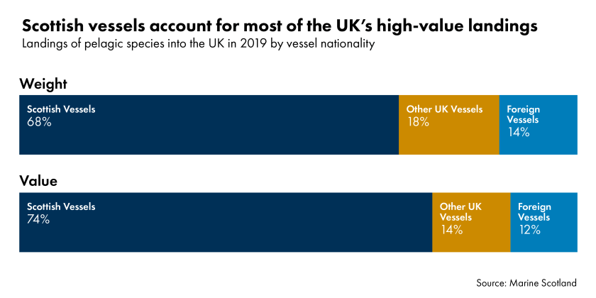 Bar chart showing the proportion of landings of pelagic fish species such as herring and mackerel into the UK in 2019 by vessel nationality. By weight Scottish vessels account for 68% of landings compared to 18% by other UK vessels and 14% by foreign vessels. By value, Scottish vessels account for 74% of landings compared to 14% by other UK vessels and 12% by foreign vessels.