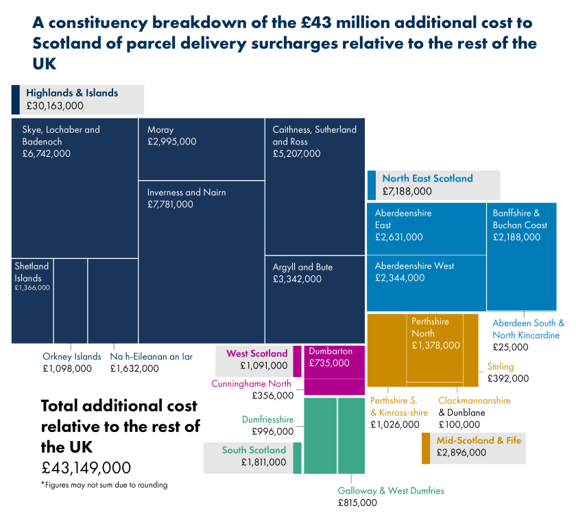 The chart shows 20 Scottish Parliament constituencies that are impacted by delivery surcharges totalling £43 million. All of the constituencies in the Highlands and Islands parliamentary region are impacted by delivery surcharges, totalling £30.2 million (70%) of the total cost to Scotland