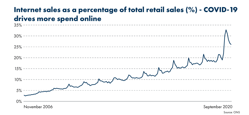 Data from the ONS show that internet sales as a proportion of total retail sales peaked in May 2020, at 33% up from 18% a year previous. The chart shows an upward trend in this spend since November 2006.